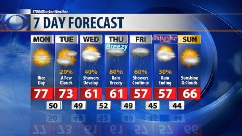 Warm Days, Rain Expected Before Cold Front Arrives In Oklahoma