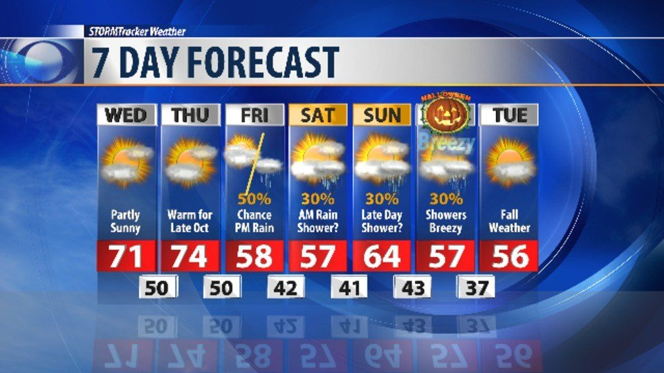 Micah Harris' Forecast: Hit & miss rain chance today