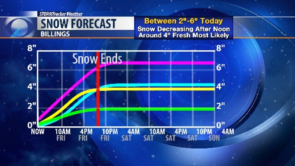 Moderate to Heavy Snow Turns to Rain
