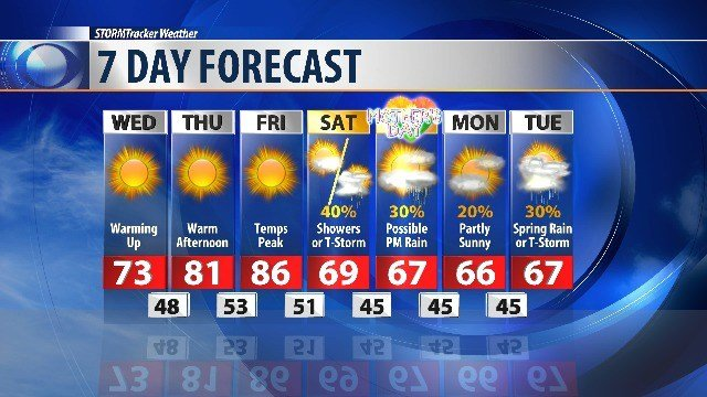 Sunny, warm weather through the end of the week