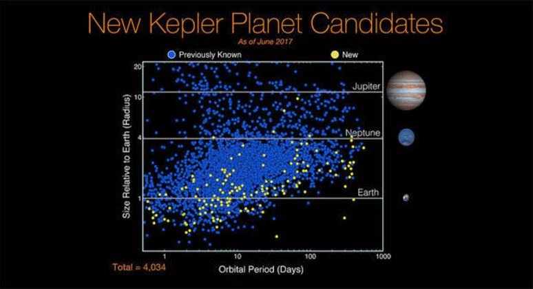 Kepler has discovered 4,034 possible planets orbiting distant suns, 2,335 of which have been confirmed as actual planets. This chart shows previous discoveries in blue with newly announced candidates in yellow.  NASA