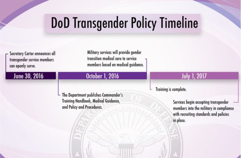 United States military will not 'accept or allow' transgender people to serve