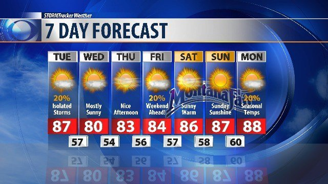 90 highs return to the forecast with mostly sunny skies