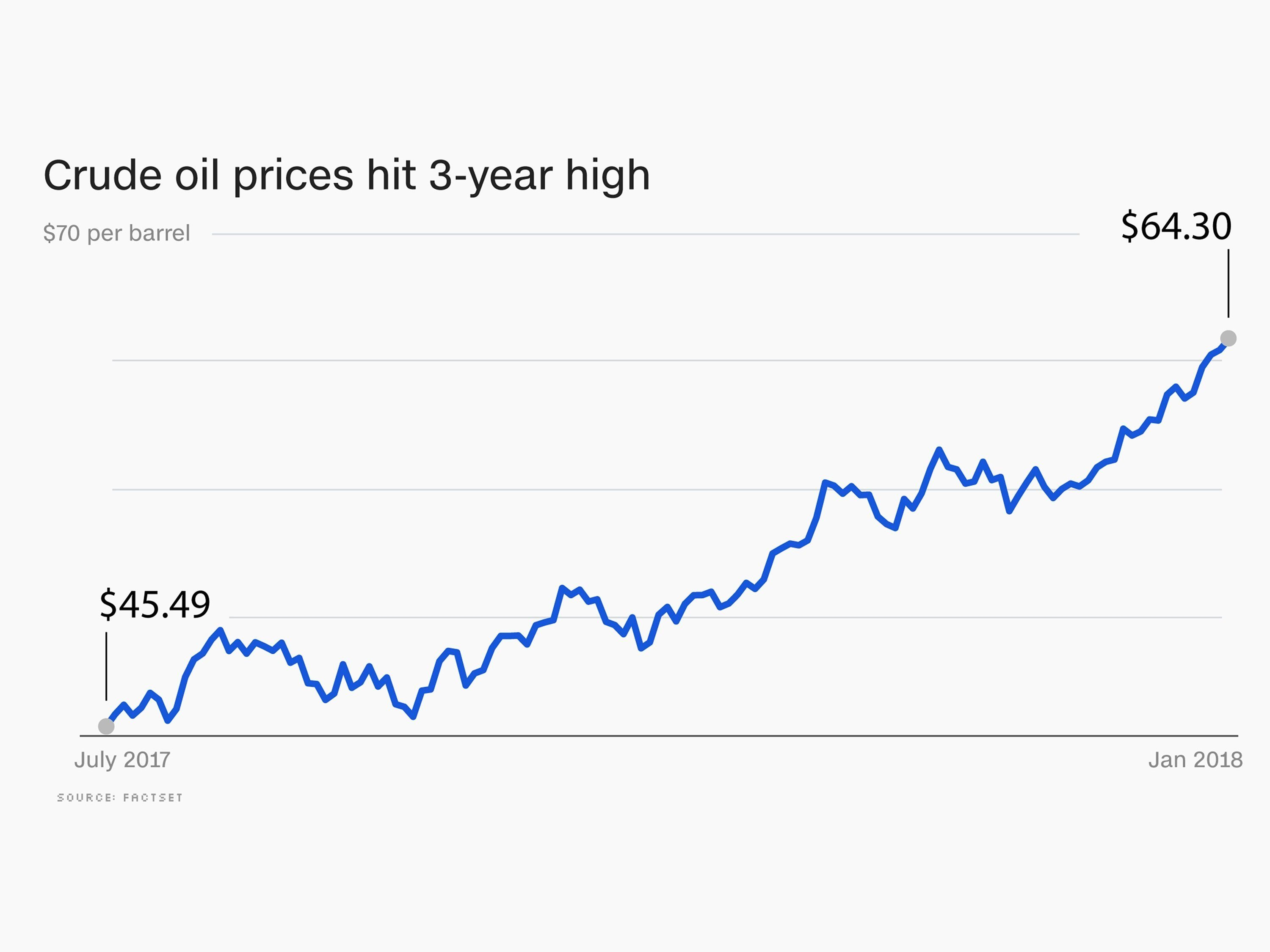 Crude oil surged 7% so far in 2018 and hit a three-year high of $64.81 a barrel on Monday, reflecting confidence that an epic supply glut may finally be over because of production cuts by OPEC and Russia. courtesy CNN.