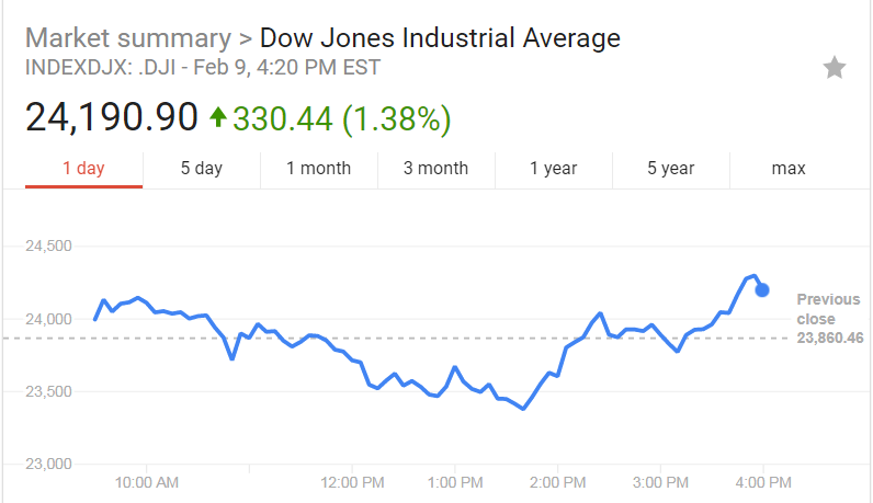 Dow drops 1032 points