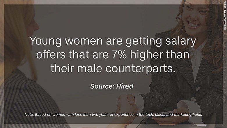 why women should get paid less then men Men get paid more than women in almost every field and job category you can look at what if women do get paid 5 or 10 cents less to do the same job as a man if jennifer gets the same degree, the same major, the same job, she should get paid the same as.